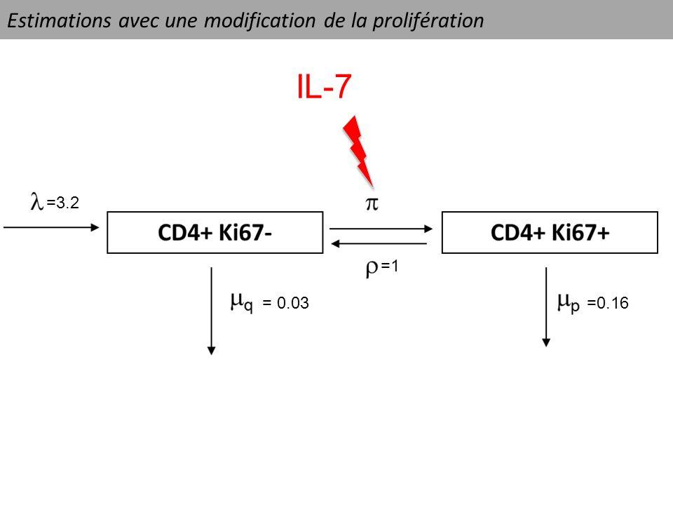Estimations avec une modification de la prolifération IL-7 =3.2 =1 =0.16= 0.03