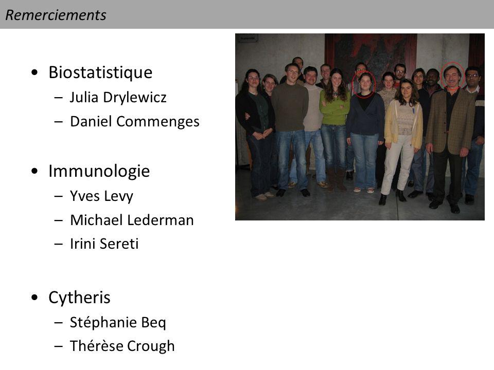 Remerciements Biostatistique –Julia Drylewicz –Daniel Commenges Immunologie –Yves Levy –Michael Lederman –Irini Sereti Cytheris –Stéphanie Beq –Thérès