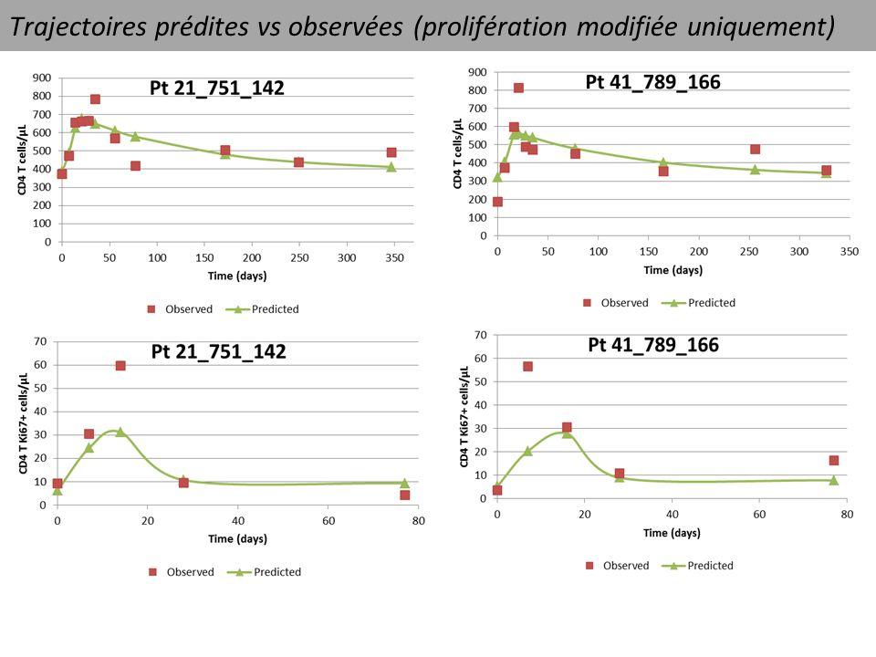 Trajectoires prédites vs observées (prolifération modifiée uniquement)