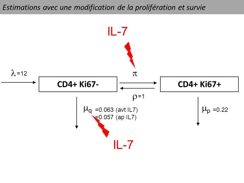 Estimations avec une modification de la prolifération et survie IL-7 =12 =1 =0.22=0.063 (avt IL7) =0.057 (ap IL7)