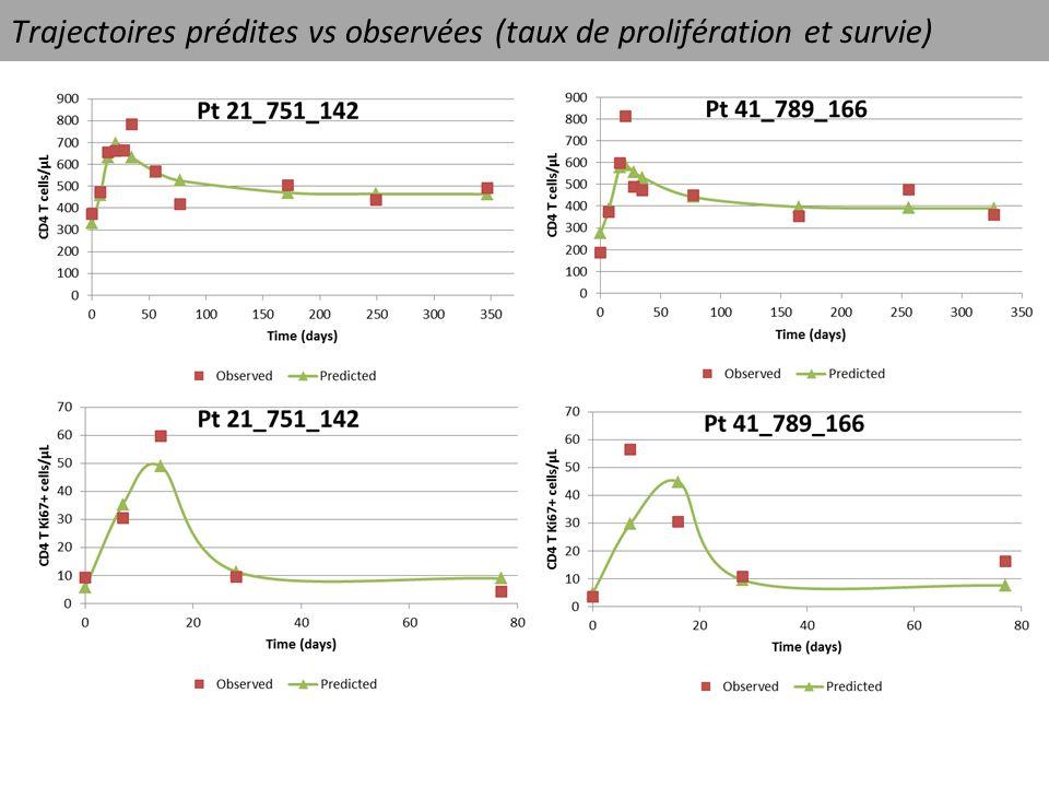Trajectoires prédites vs observées (taux de prolifération et survie)