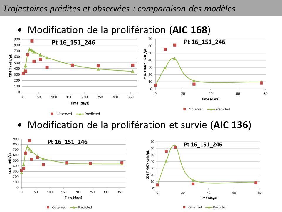 Trajectoires prédites et observées : comparaison des modèles Modification de la prolifération (AIC 168) Modification de la prolifération et survie (AI