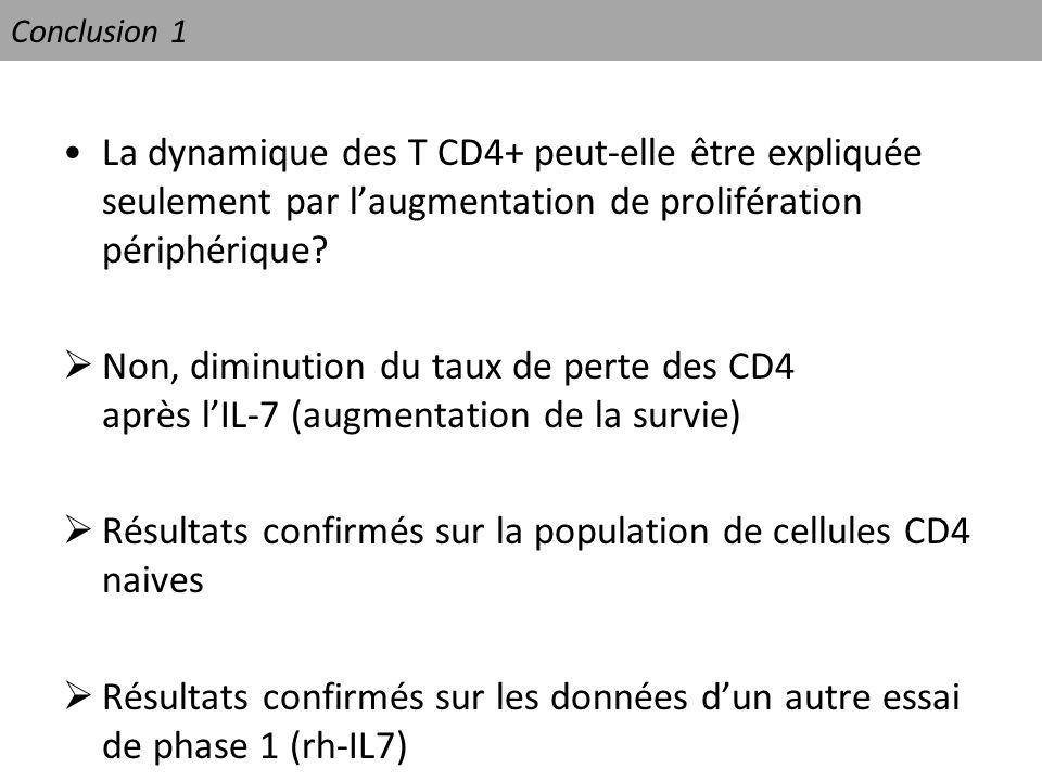 Conclusion 1 La dynamique des T CD4+ peut-elle être expliquée seulement par laugmentation de prolifération périphérique? Non, diminution du taux de pe