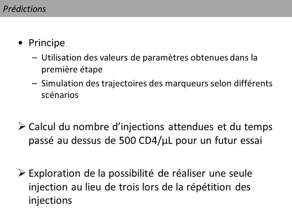 Prédictions Principe –Utilisation des valeurs de paramètres obtenues dans la première étape –Simulation des trajectoires des marqueurs selon différent