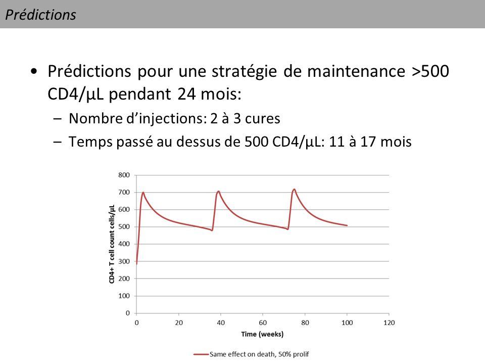 Prédictions Prédictions pour une stratégie de maintenance >500 CD4/µL pendant 24 mois: –Nombre dinjections: 2 à 3 cures –Temps passé au dessus de 500