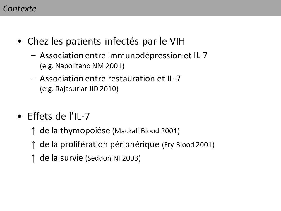 Contexte Chez les patients infectés par le VIH –Association entre immunodépression et IL-7 (e.g. Napolitano NM 2001) –Association entre restauration e