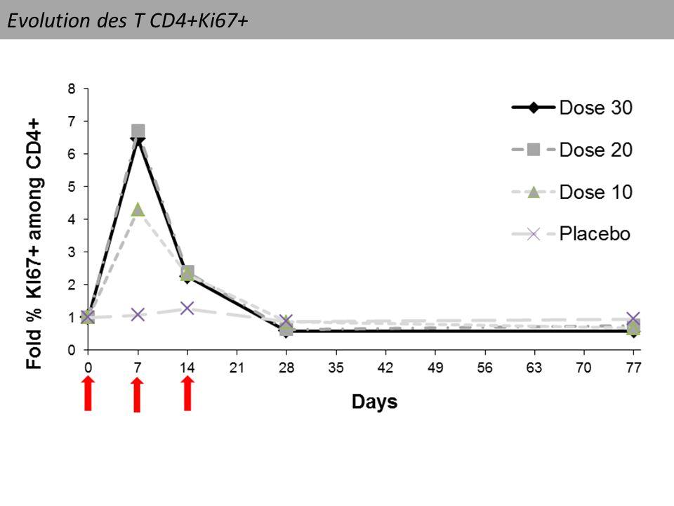 Conclusion Modélisation mécanistique appliquée en épidémiologie clinique: Outil de compréhension et de quantification des effets IL-7 exogène = PROLIFERATION > SURVIE > THYMOPOIESE Outil de prédiction –Individuel –Population