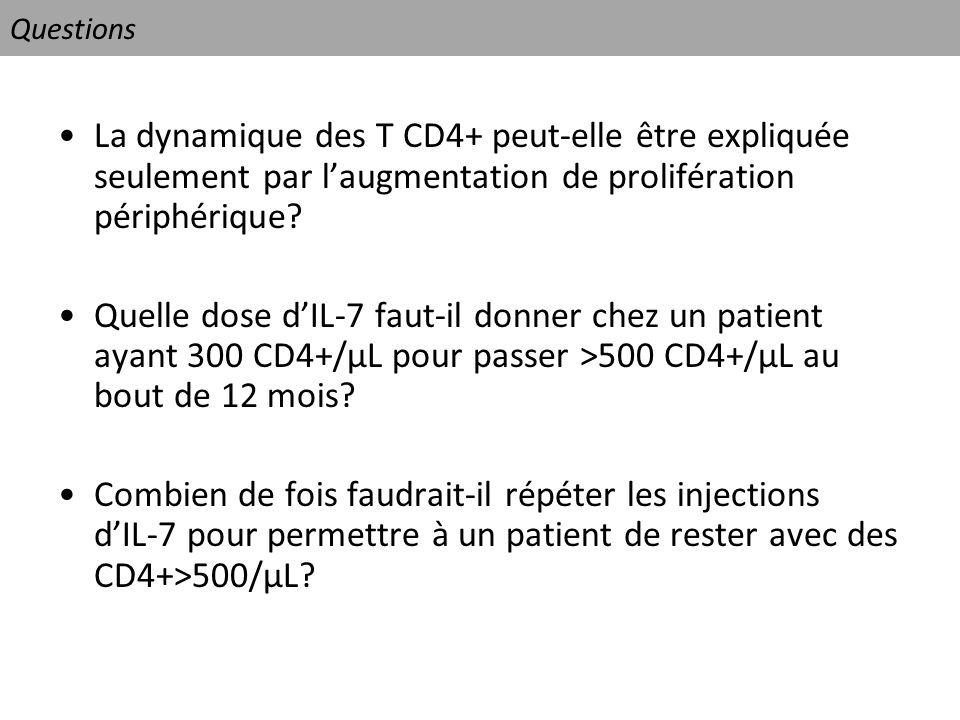 Questions La dynamique des T CD4+ peut-elle être expliquée seulement par laugmentation de prolifération périphérique? Quelle dose dIL-7 faut-il donner