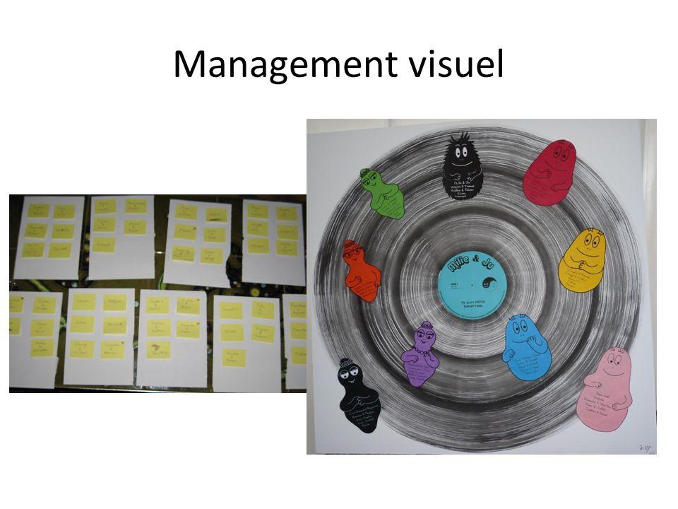 Management visuel