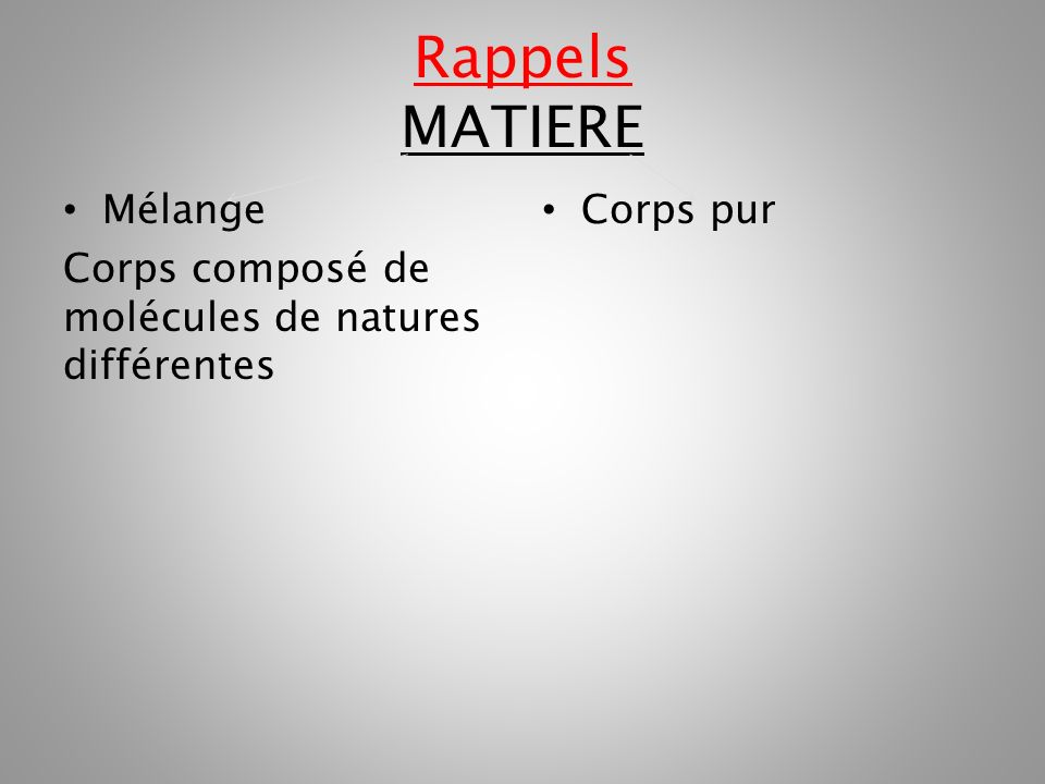 Rappels MATIERE Mélange Corps composé de molécules de natures différentes Corps pur