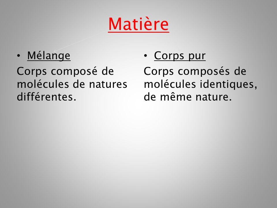 Matière Mélange Corps composé de molécules de natures différentes. Corps pur Corps composés de molécules identiques, de même nature.