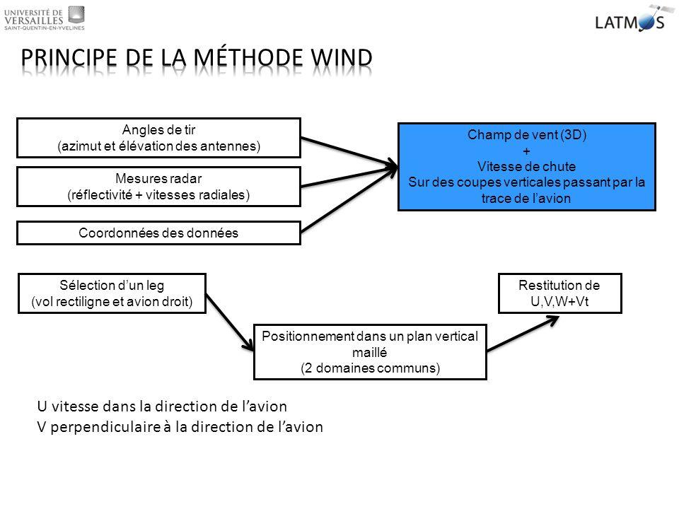 Équations suivantes: Méthode variationnelle antenne, vitesse radiale, élévation et azimut et H constante 3 antennes Ensuite il ne reste plus quà séparer W et V t
