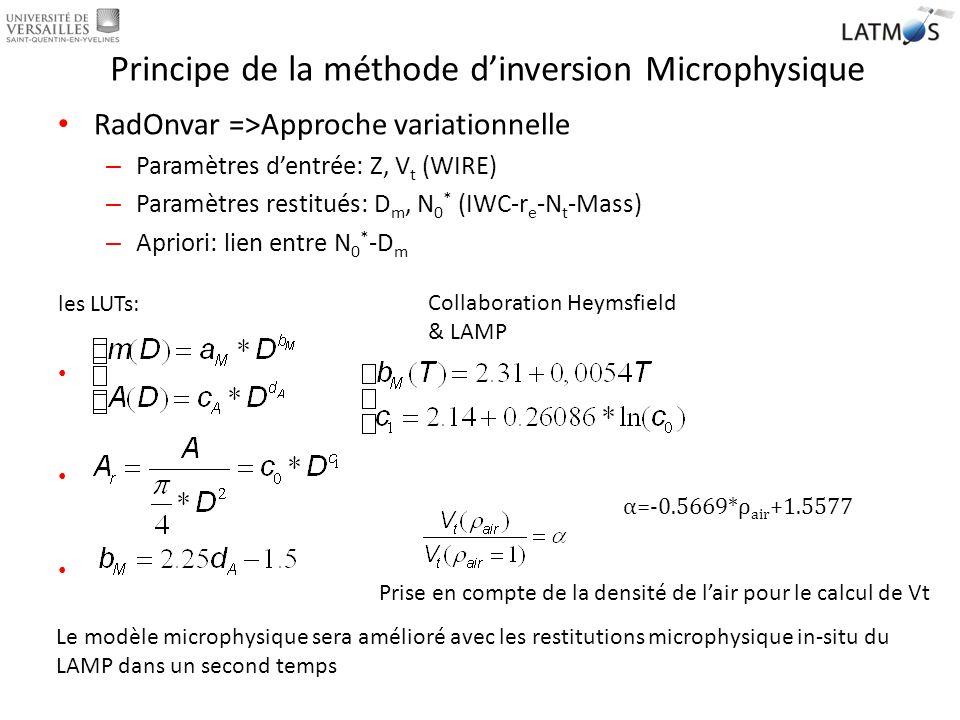 Principe de la méthode dinversion Microphysique RadOnvar =>Approche variationnelle – Paramètres dentrée: Z, V t (WIRE) – Paramètres restitués: D m, N