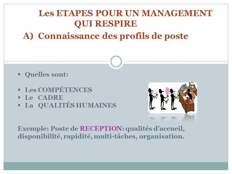Les ETAPES POUR UN MANAGEMENT QUI RESPIRE A) Connaissance des profils de poste Quelles sont: Les COMPÉTENCES Le CADRE La QUALITÉS HUMAINES Exemple: Poste de RECEPTION: qualités daccueil, disponibilité, rapidité, multi-tâches, organisation.