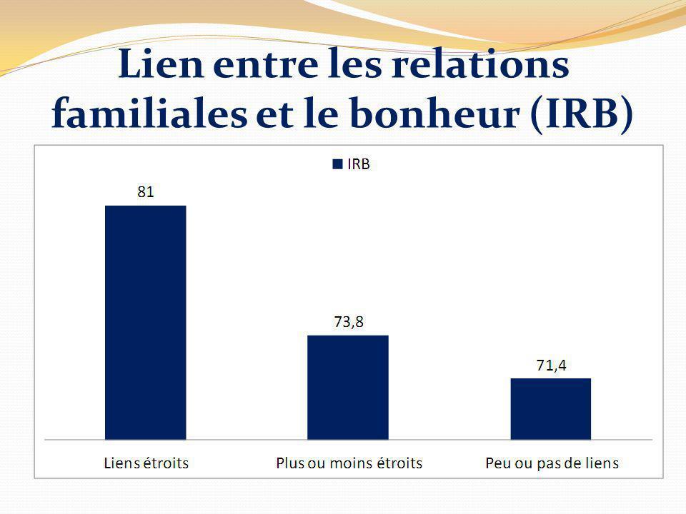 Lien entre les relations familiales et le bonheur (IRB)