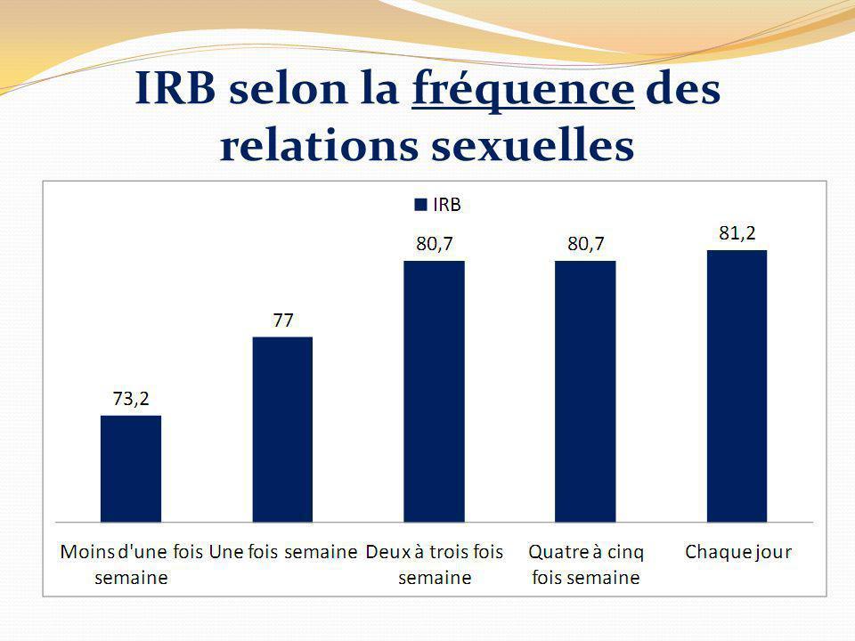 IRB selon la fréquence des relations sexuelles
