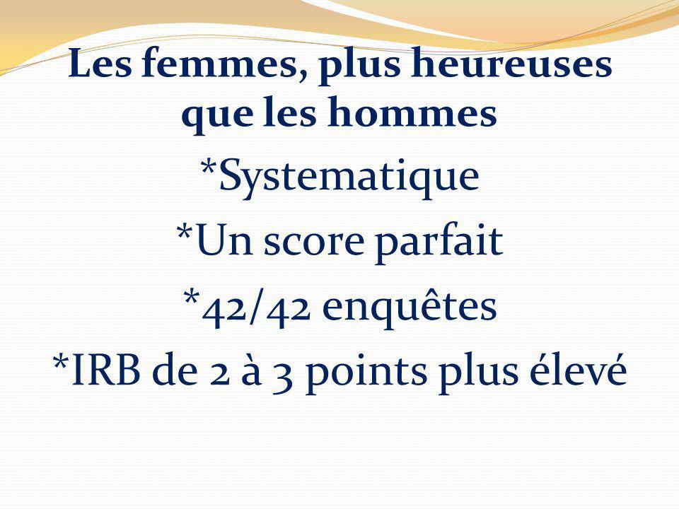 Les femmes, plus heureuses que les hommes *Systematique *Un score parfait *42/42 enquêtes *IRB de 2 à 3 points plus élevé