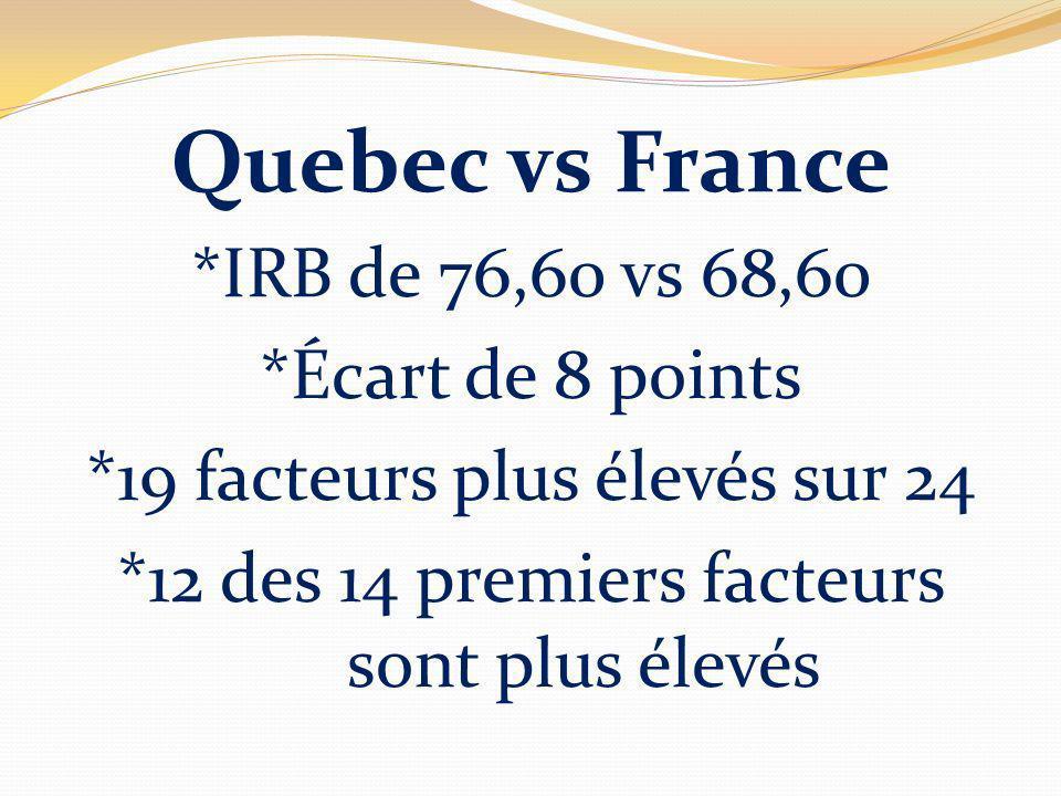 Quebec vs France *IRB de 76,60 vs 68,60 *Écart de 8 points *19 facteurs plus élevés sur 24 *12 des 14 premiers facteurs sont plus élevés