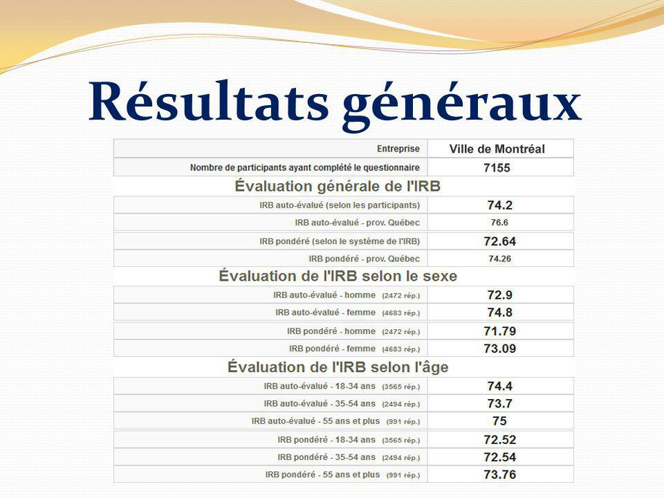 Résultats généraux