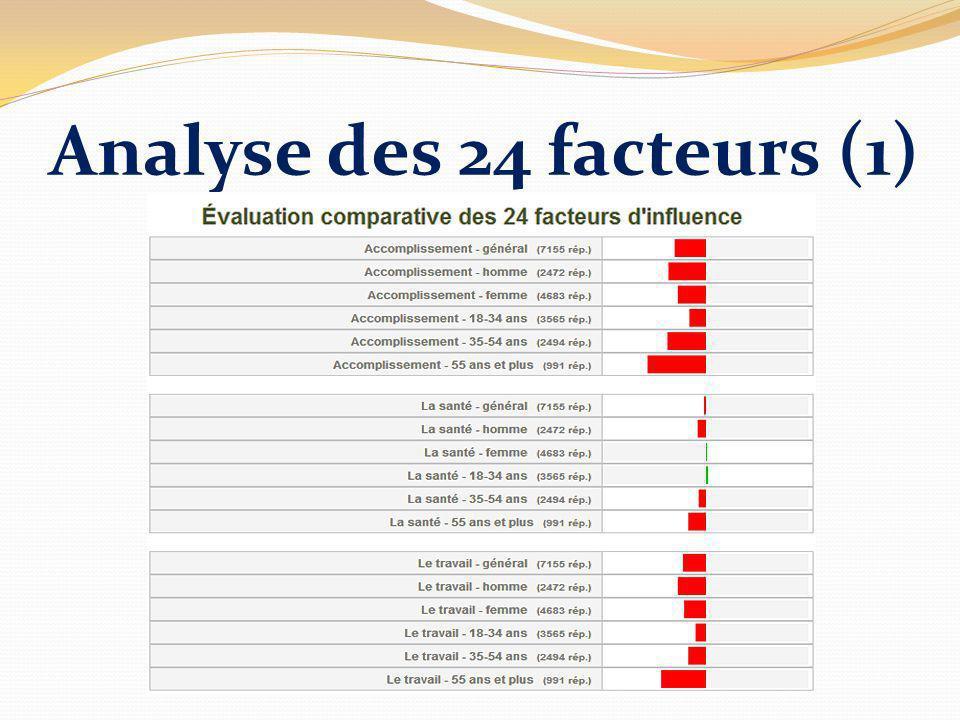 Analyse des 24 facteurs (1)