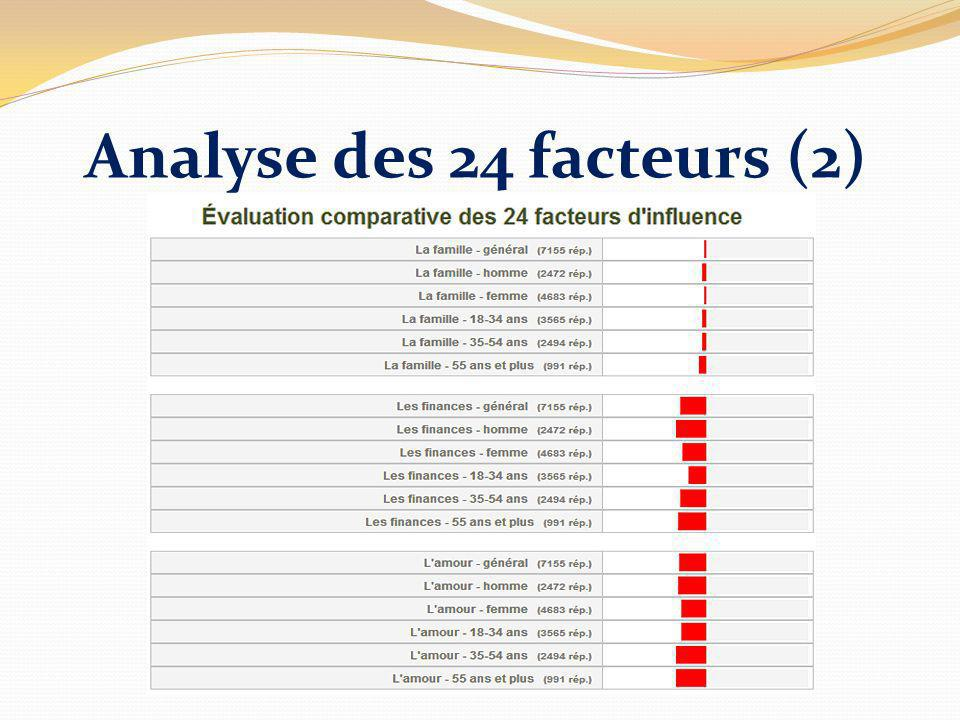 Analyse des 24 facteurs (2)