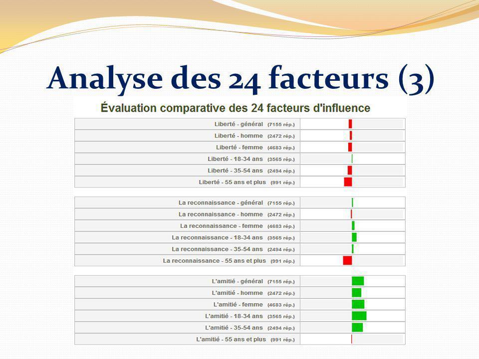 Analyse des 24 facteurs (3)