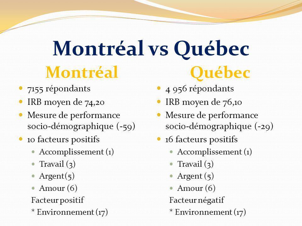 Montréal vs Québec Montréal Québec 7155 répondants IRB moyen de 74,20 Mesure de performance socio-démographique (-59) 10 facteurs positifs Accomplissement (1) Travail (3) Argent(5) Amour (6) Facteur positif * Environnement (17) 4 956 répondants IRB moyen de 76,10 Mesure de performance socio-démographique (-29) 16 facteurs positifs Accomplissement (1) Travail (3) Argent (5) Amour (6) Facteur négatif * Environnement (17)