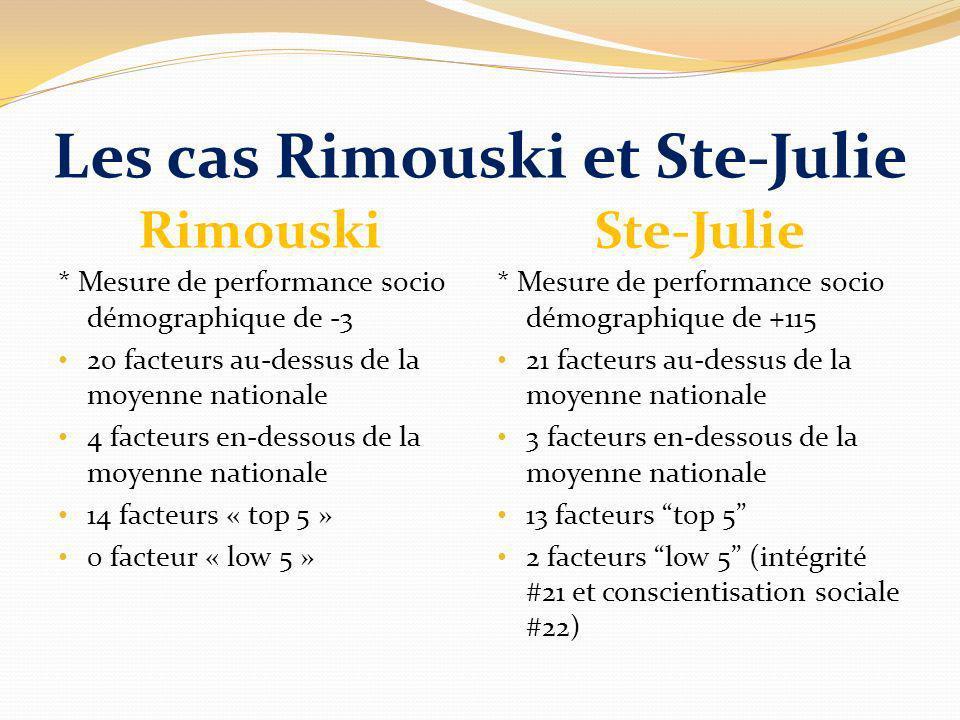 Les cas Rimouski et Ste-Julie Rimouski Ste-Julie * Mesure de performance socio démographique de -3 20 facteurs au-dessus de la moyenne nationale 4 fac