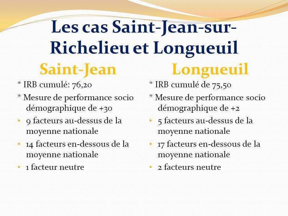 Les cas Saint-Jean-sur- Richelieu et Longueuil Saint-Jean Longueuil * IRB cumulé: 76,20 * Mesure de performance socio démographique de +30 9 facteurs au-dessus de la moyenne nationale 14 facteurs en-dessous de la moyenne nationale 1 facteur neutre * IRB cumulé de 75,50 * Mesure de performance socio démographique de +2 5 facteurs au-dessus de la moyenne nationale 17 facteurs en-dessous de la moyenne nationale 2 facteurs neutre