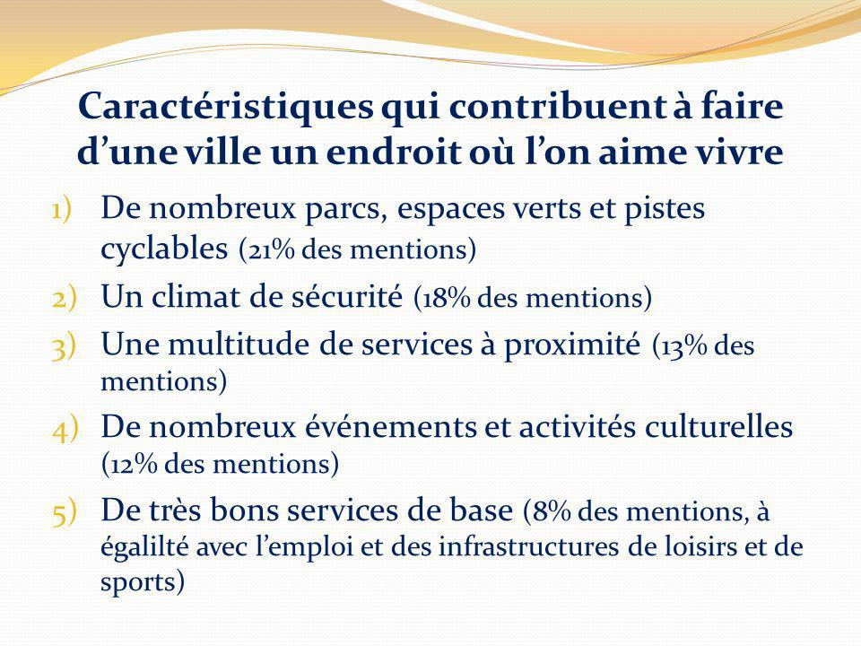 Caractéristiques qui contribuent à faire dune ville un endroit où lon aime vivre 1) De nombreux parcs, espaces verts et pistes cyclables (21% des ment