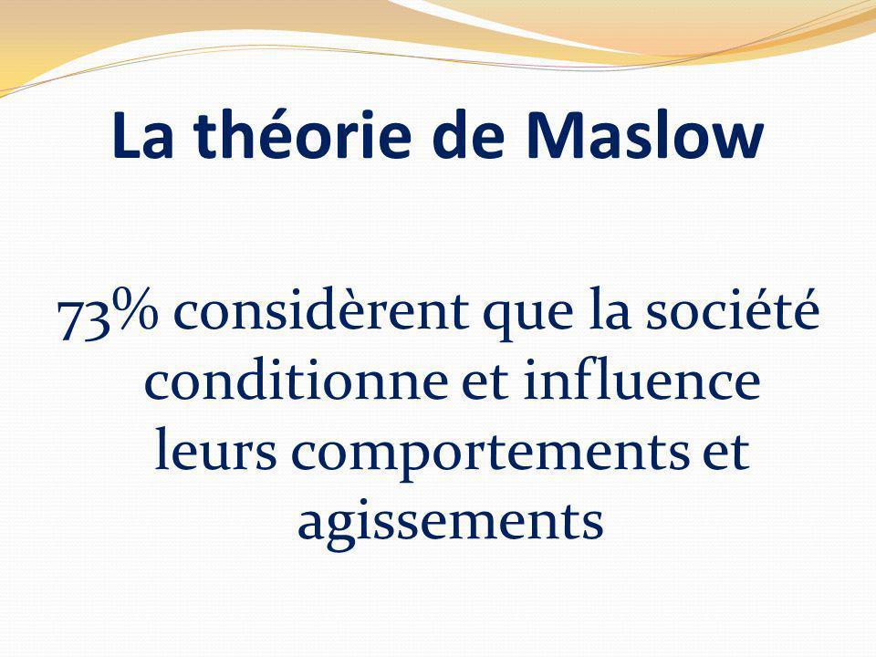 La théorie de Maslow 73% considèrent que la société conditionne et influence leurs comportements et agissements