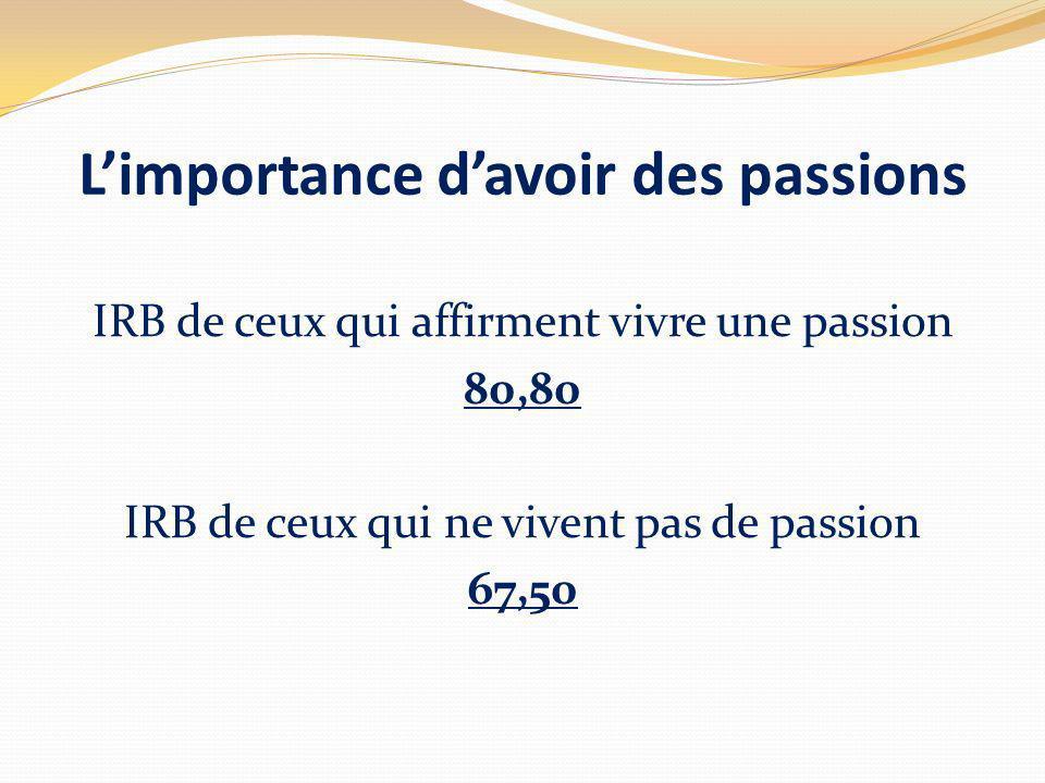 Limportance davoir des passions IRB de ceux qui affirment vivre une passion 80,80 IRB de ceux qui ne vivent pas de passion 67,50