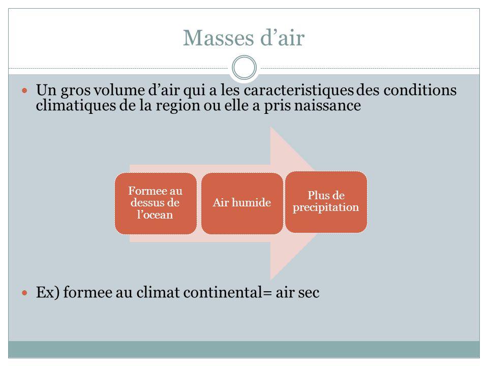 Masses dair Un gros volume dair qui a les caracteristiques des conditions climatiques de la region ou elle a pris naissance Ex) formee au climat continental= air sec