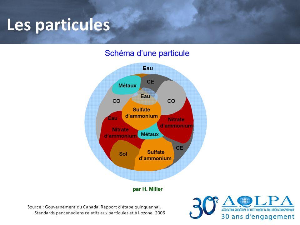 Les particules Source : Gouvernement du Canada. Rapport d'étape quinquennal. Standards pancanadiens relatifs aux particules et à l'ozone. 2006