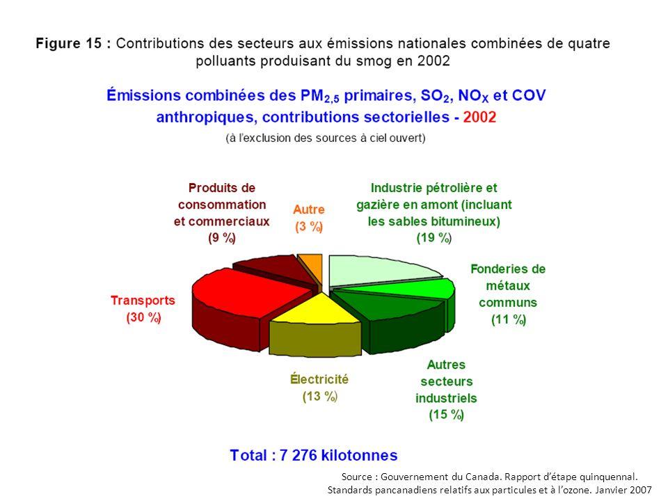 Source : Gouvernement du Canada. Rapport détape quinquennal. Standards pancanadiens relatifs aux particules et à lozone. Janvier 2007