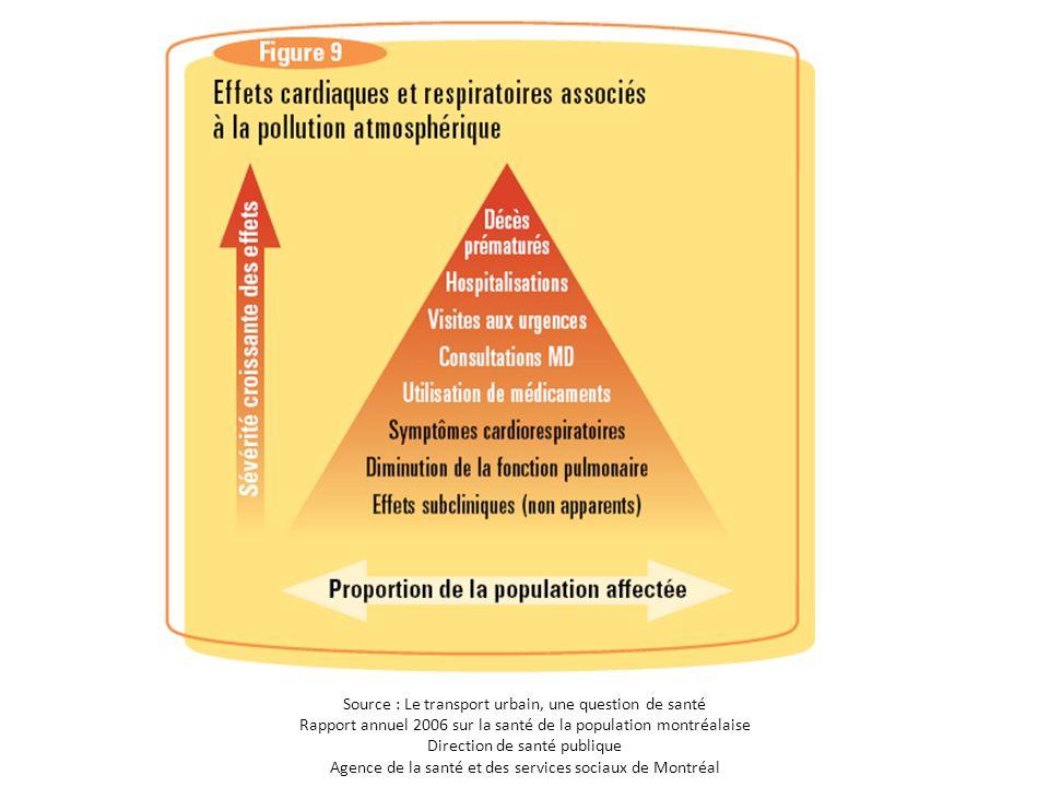 Source : Le transport urbain, une question de santé Rapport annuel 2006 sur la santé de la population montréalaise Direction de santé publique Agence