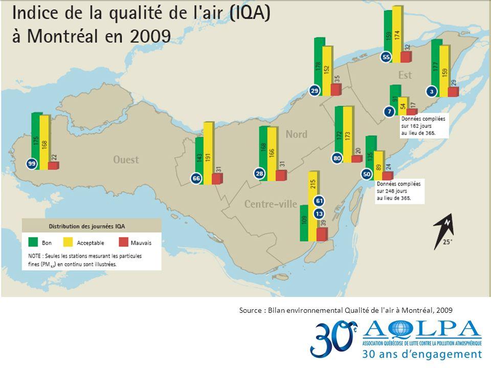Source : Bilan environnemental Qualité de l'air à Montréal, 2009