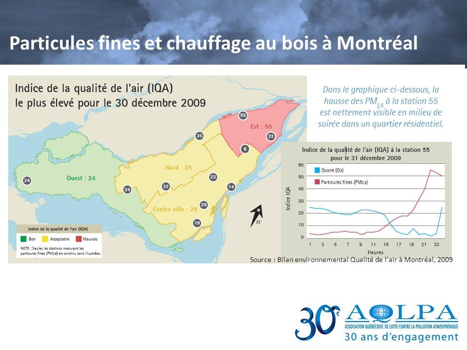 Particules fines et chauffage au bois à Montréal Source : Bilan environnemental Qualité de l'air à Montréal, 2009