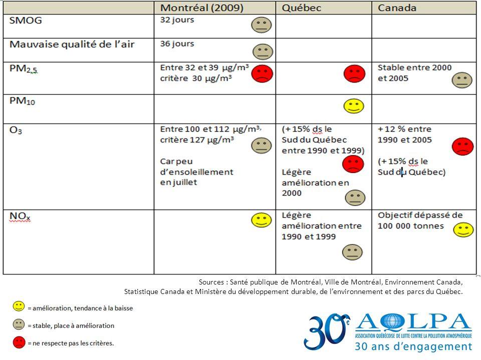 Bilan des efforts de réduction Sources : Santé publique de Montréal, Ville de Montréal, Environnement Canada, Statistique Canada et Ministère du dével