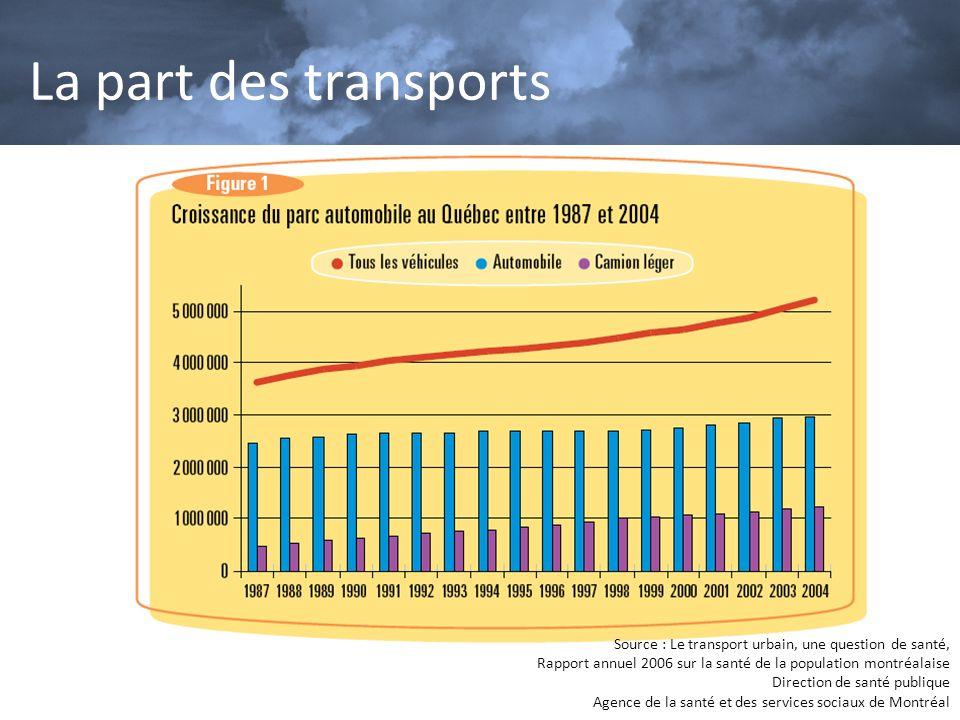 La part des transports Source : Le transport urbain, une question de santé, Rapport annuel 2006 sur la santé de la population montréalaise Direction d