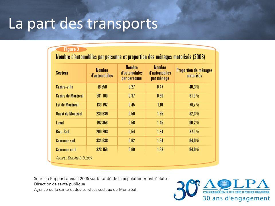 Source : Rapport annuel 2006 sur la santé de la population montréalaise Direction de santé publique Agence de la santé et des services sociaux de Mont