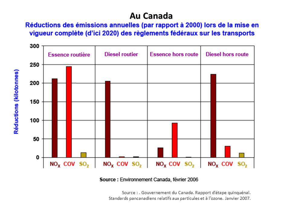 Source :. Gouvernement du Canada. Rapport détape quinquénal. Standards pancanadiens relatifs aux particules et à lozone. Janvier 2007. Au Canada
