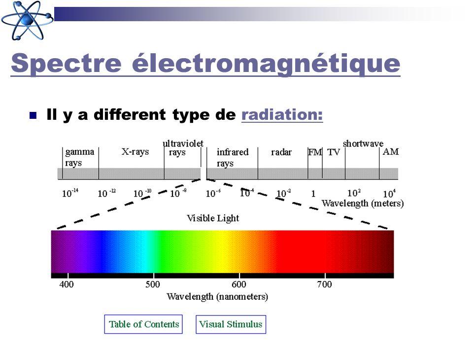 Spectre électromagnétique Il y a different type de radiation:radiation: