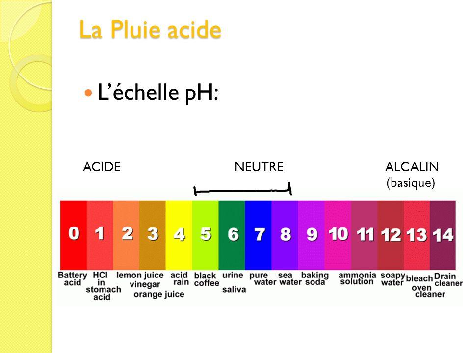 La Pluie acide Léchelle pH: ACIDE NEUTRE ALCALIN (basique)