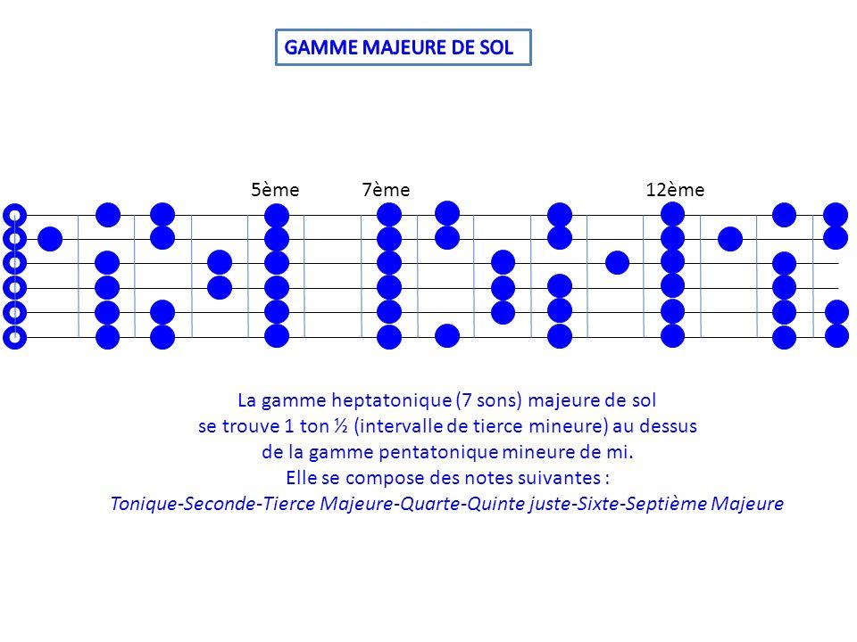 5ème7ème12ème La gamme heptatonique (7 sons) majeure de sol se trouve 1 ton ½ (intervalle de tierce mineure) au dessus de la gamme pentatonique mineur