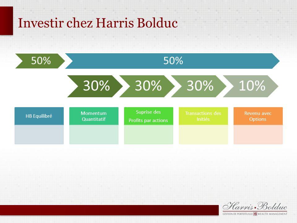Investir chez Harris Bolduc HB Equilibré Momentum Quantitatif Suprise des Profits par actions Transactions des Initiés Revenu avec Options 50% 30% 10%