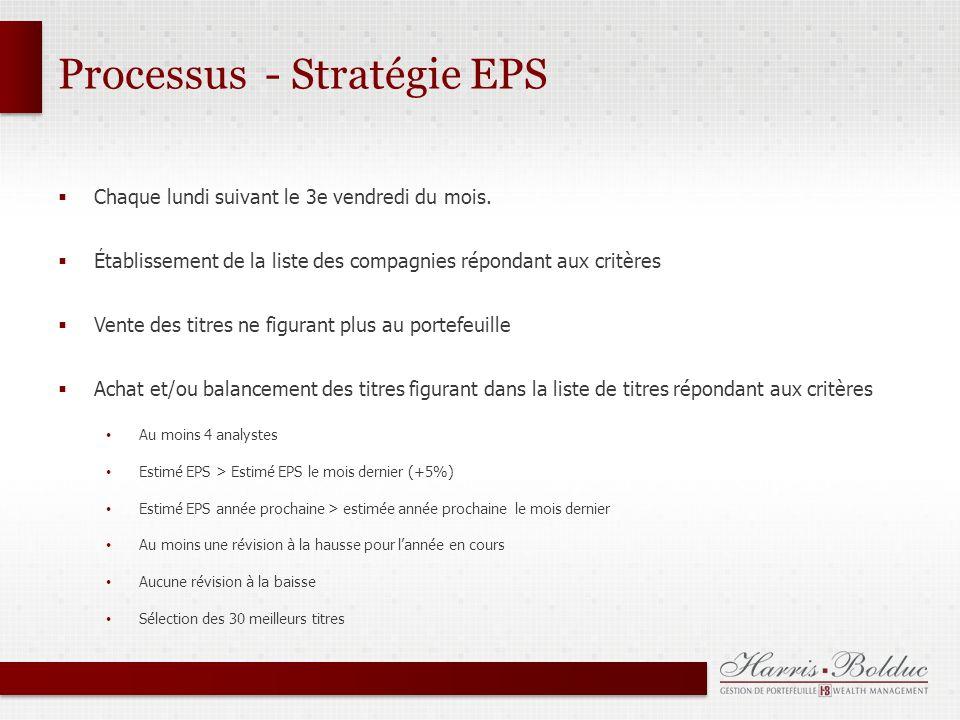 Processus - Stratégie EPS Chaque lundi suivant le 3e vendredi du mois.