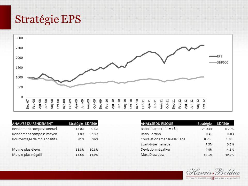 Stratégie EPS ANALYSE DU RENDEMENTStratégieS&P500ANALYSE DU RISQUE StratégieS&P500 Rendement composé annuel 13.0%-0.4% Ratio Sharpe (RFR = 1%) 25.34%0.78% Rendement composé moyen 1.0%0.13% Ratio Sortino0.490.03 Pourcentage de mois positifs 61%56% Corrélations mensuelle 5 ans 0.75 1.00 Écart-type mensuel 7.5%5.6% Mois le plus élevé 18.8%10.8% Déviation négative 4.0%4.1% Mois le plus négatif -15.6%-16.9% Max.