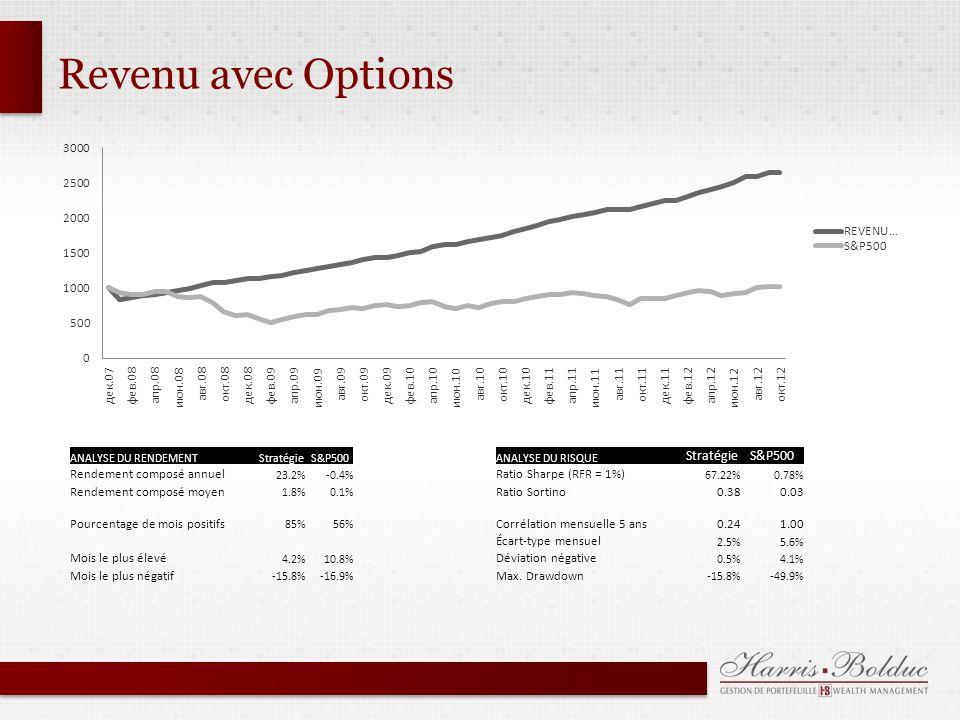 Revenu avec Options ANALYSE DU RENDEMENTStratégieS&P500ANALYSE DU RISQUE StratégieS&P500 Rendement composé annuel 23.2%-0.4% Ratio Sharpe (RFR = 1%) 67.22%0.78% Rendement composé moyen 1.8%0.1% Ratio Sortino0.380.03 Pourcentage de mois positifs 85%56% Corrélation mensuelle 5 ans 0.24 1.00 Écart-type mensuel 2.5%5.6% Mois le plus élevé 4.2%10.8% Déviation négative 0.5%4.1% Mois le plus négatif -15.8%-16.9% Max.