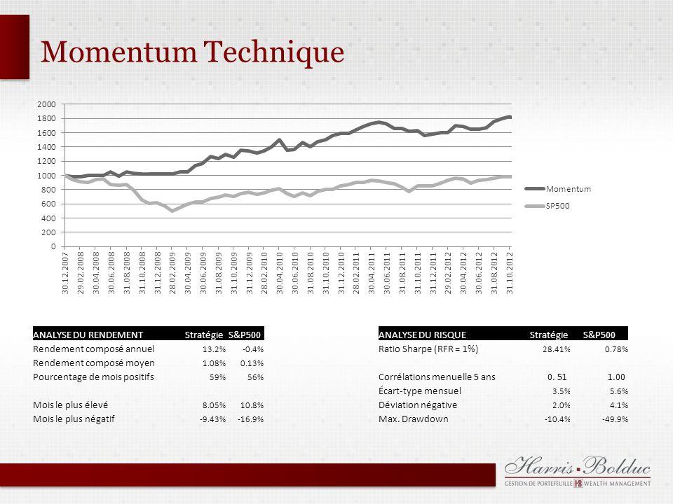 Momentum Technique ANALYSE DU RENDEMENTStratégieS&P500ANALYSE DU RISQUE StratégieS&P500 Rendement composé annuel 13.2%-0.4% Ratio Sharpe (RFR = 1%) 28.41%0.78% Rendement composé moyen 1.08%0.13% Pourcentage de mois positifs 59%56% Corrélations menuelle 5 ans 0.